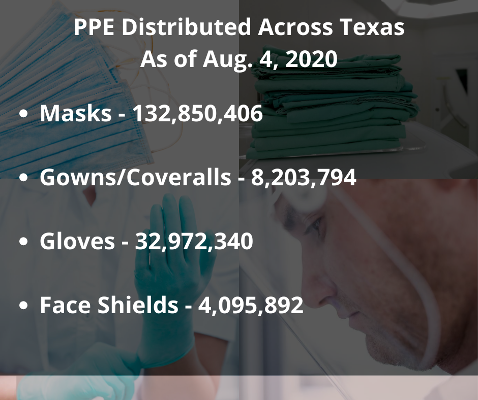 PPE Distributed Across Texas As of Aug. 4, 2020 (1)