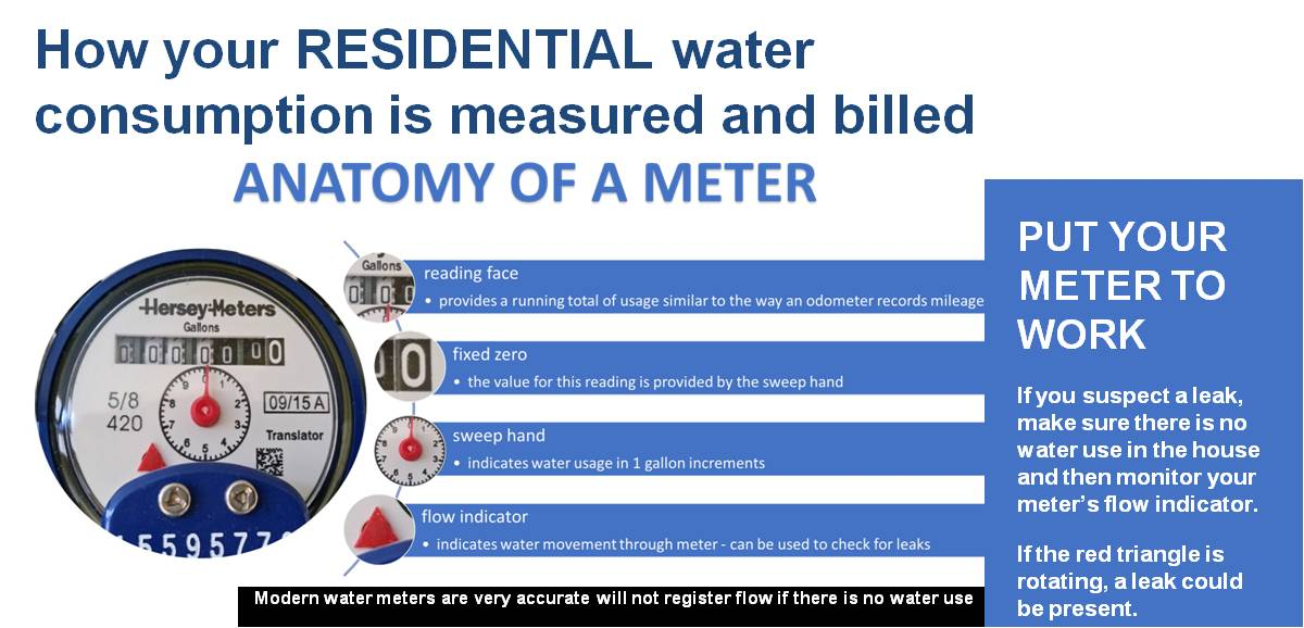 Anatomy of a Meter.jpg